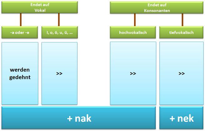 Nomen-Dativ-Bildung.jpg