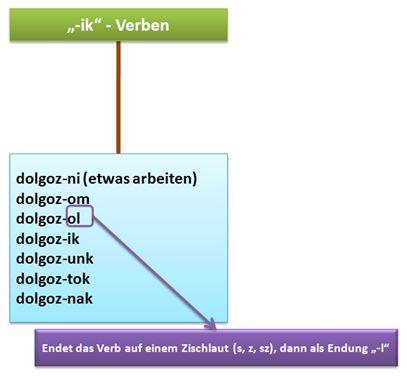 Verben-Konjugation-ik.jpg