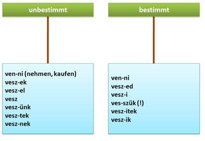 Verben-Konjugation-sz.jpg