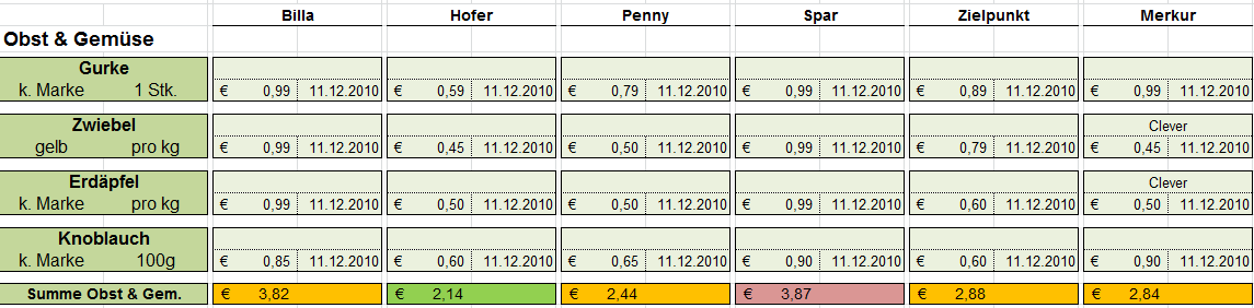 Vergleich2010 obst.png