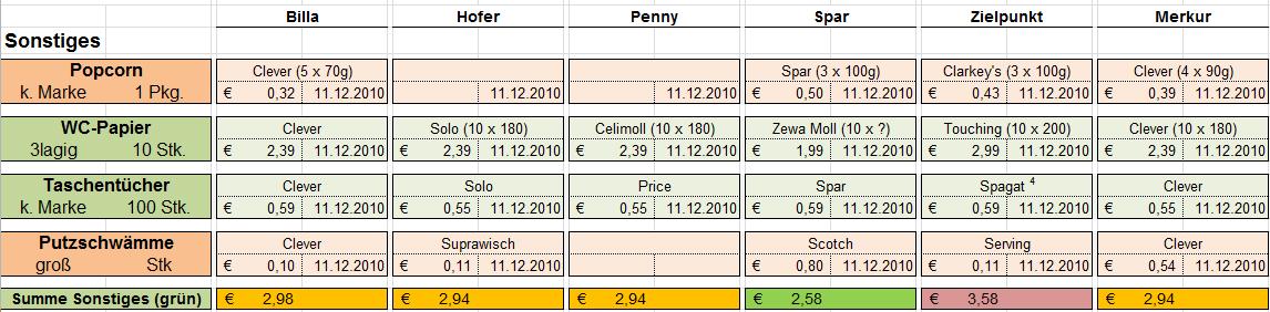 Vergleich2010 sonstiges.png